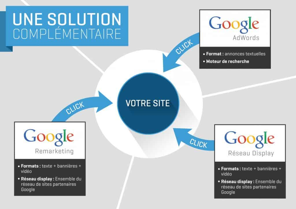 achat mots clés : adwords, display, remarketing