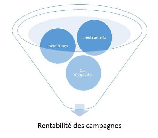 Retour sur investissement des campagnes publicitaires