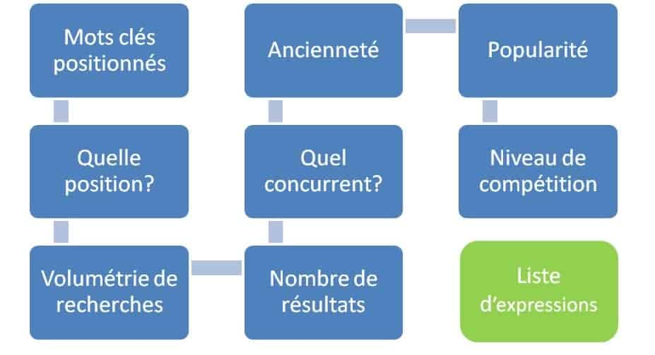 audit-semantique-en-referencement-naturel_SEO