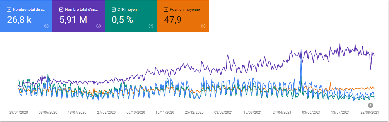 Performance Google Search Console