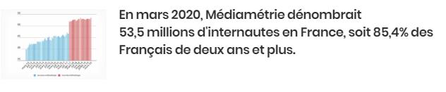 Evolution nombre français internautes