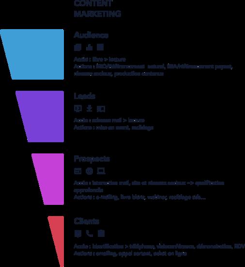 Schéma explicatif d'une stratégie éditoriale selon Wedig